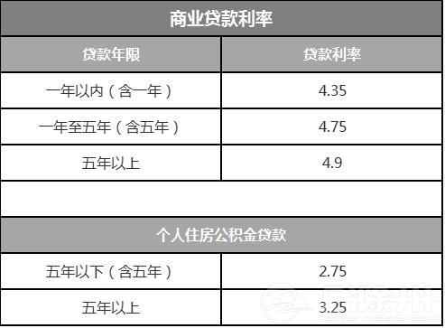 新的基准利率详情表