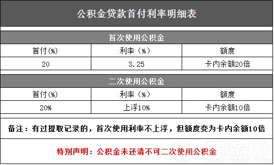 公积金贷款首付利率表
